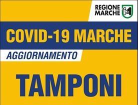 Covid Marche: testati 3004 tamponi, 82 positivi, 27 nella provincia di Pesaro Urbino